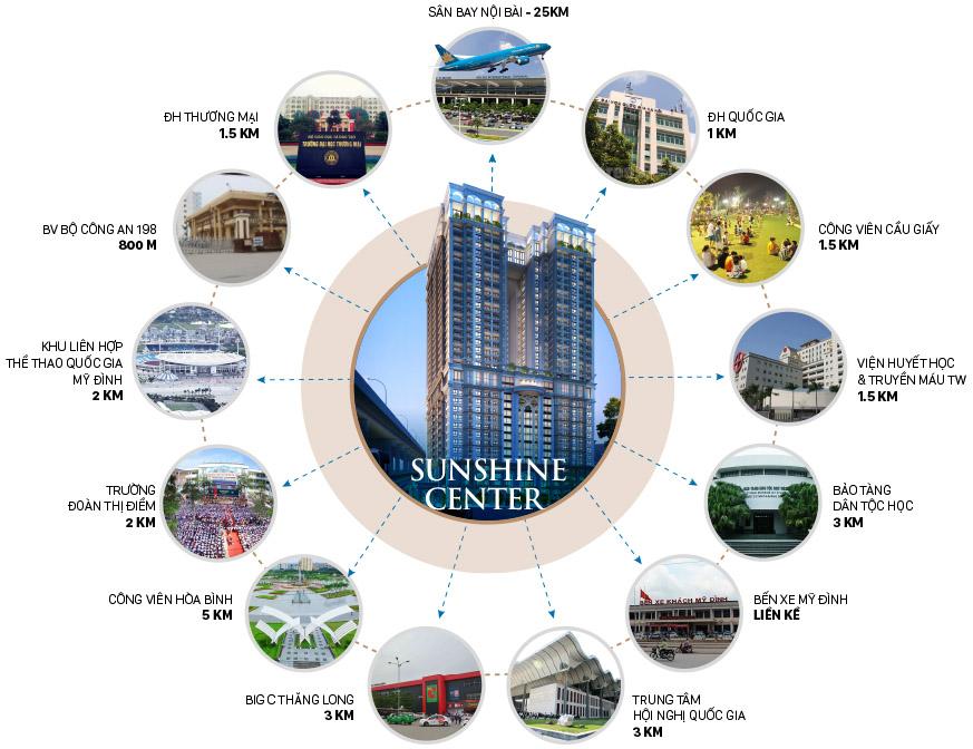 Sunshine center Phạm Hùng - Liên kết vùng