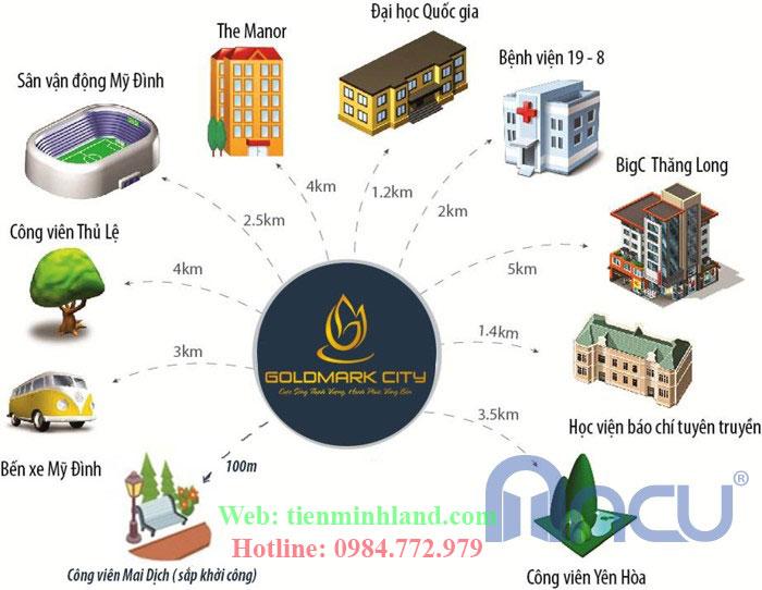 Liên kết vùng từ dự án Goldmark City