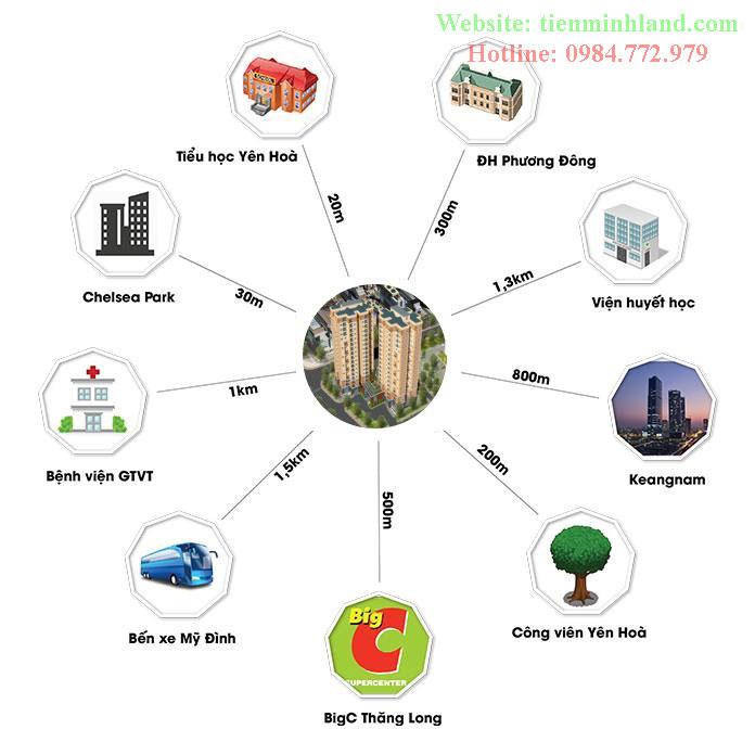 Liên kết vùng chung cư E2 Yên Hòa