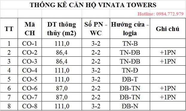 Thống kê căn hộ VINATA TOWER