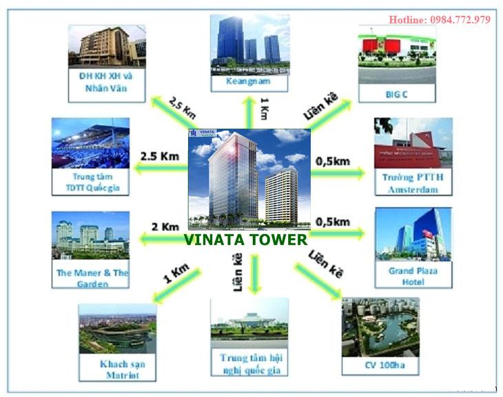 Liên kết khu vực VINATA TOWER